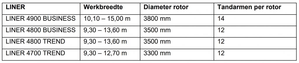 De nieuwe LINER zwadharken met vier rotoren van CLAAS in één oogopslag
