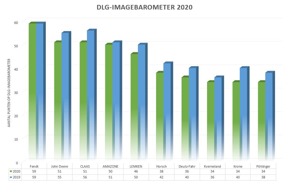 Fendt grote winnaar van DLG-ImageBarometer van 2020